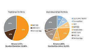 Does it Still Make Sense to Diversify Your Portfolio?