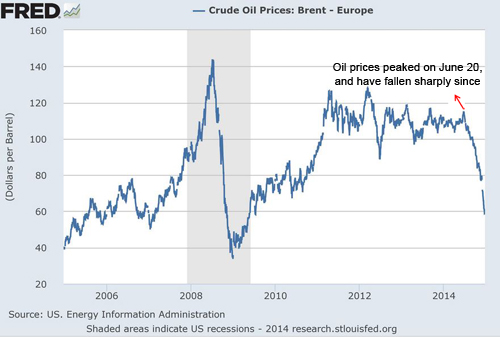Fred_Crude_Oil_Prices_Chart-1