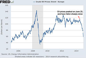 What Falling Oil Prices Mean for Your Portfolio Strategy