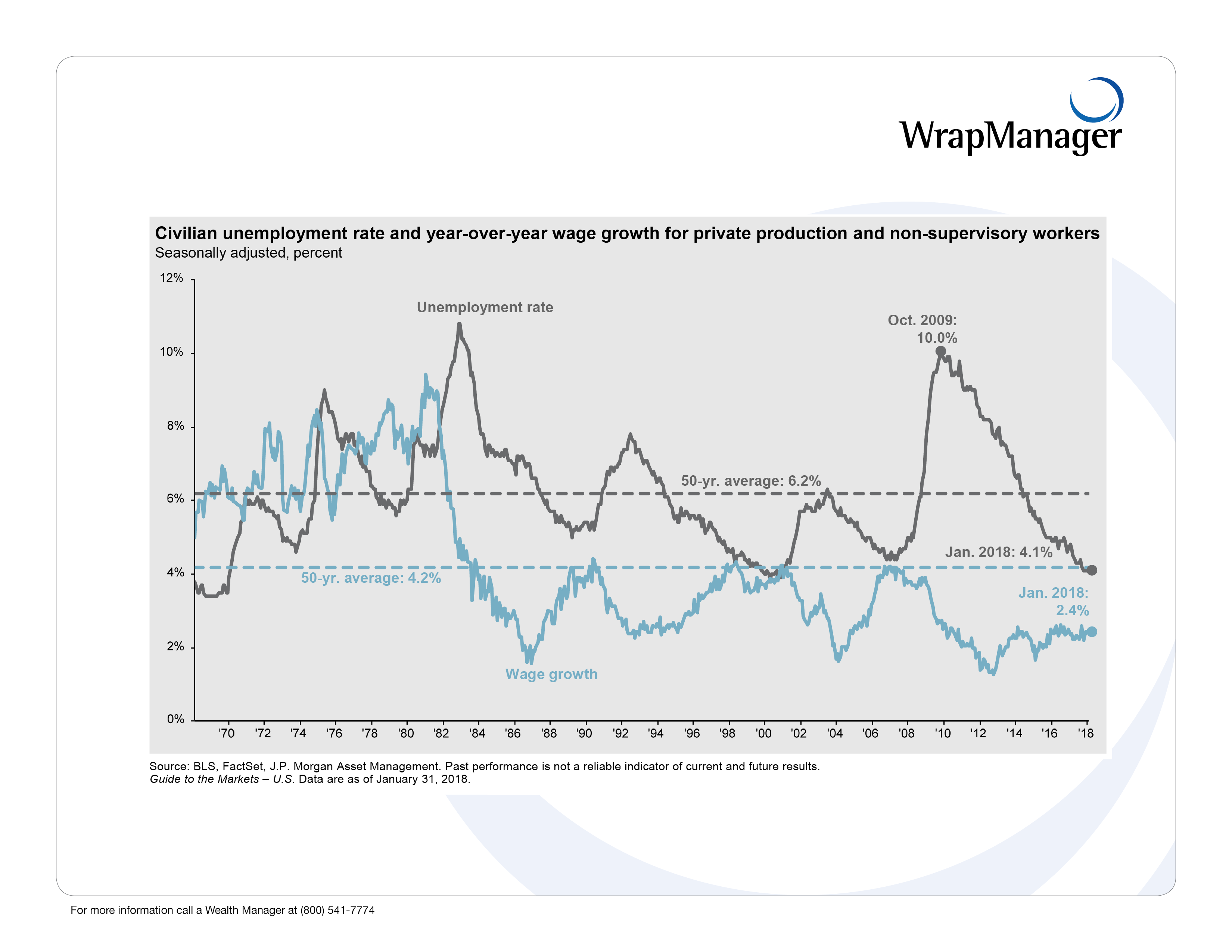 24 WrapManager JPM_Unemployment_Wages.png