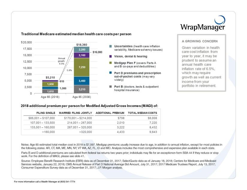 30 JPM Traditional medicare estimated .png