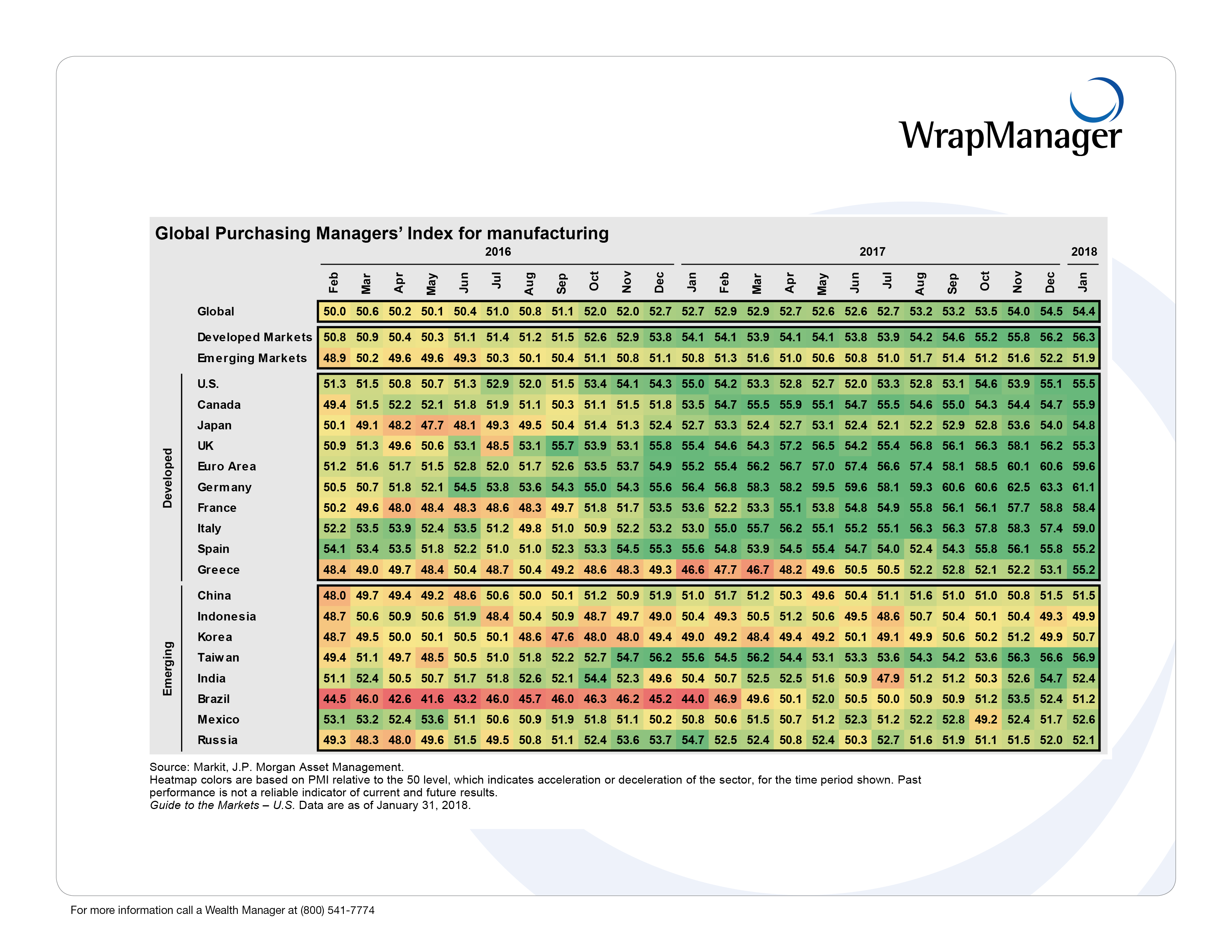 47 WrapManager JPM_manufacturing_momentum.png