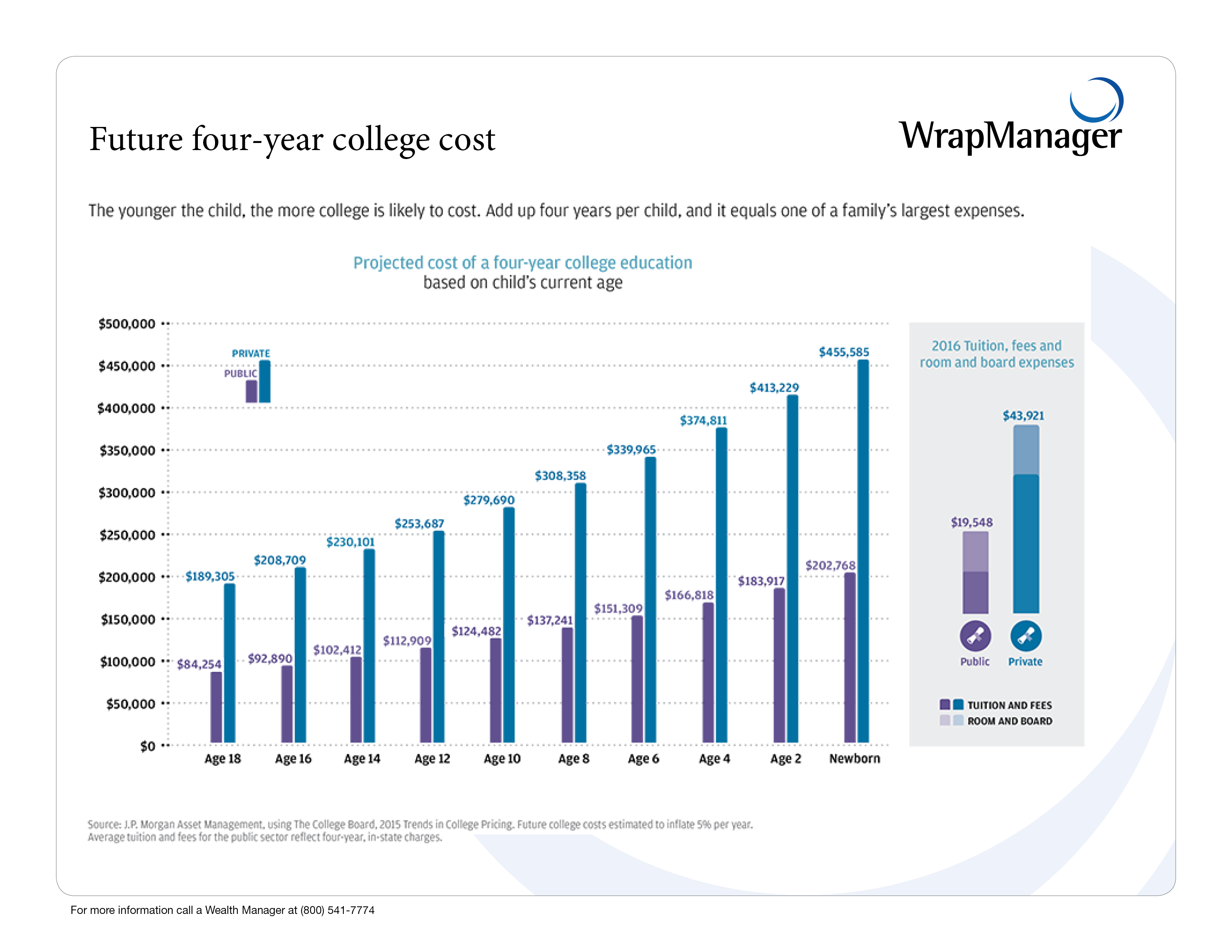 Future-four-year-college-cost
