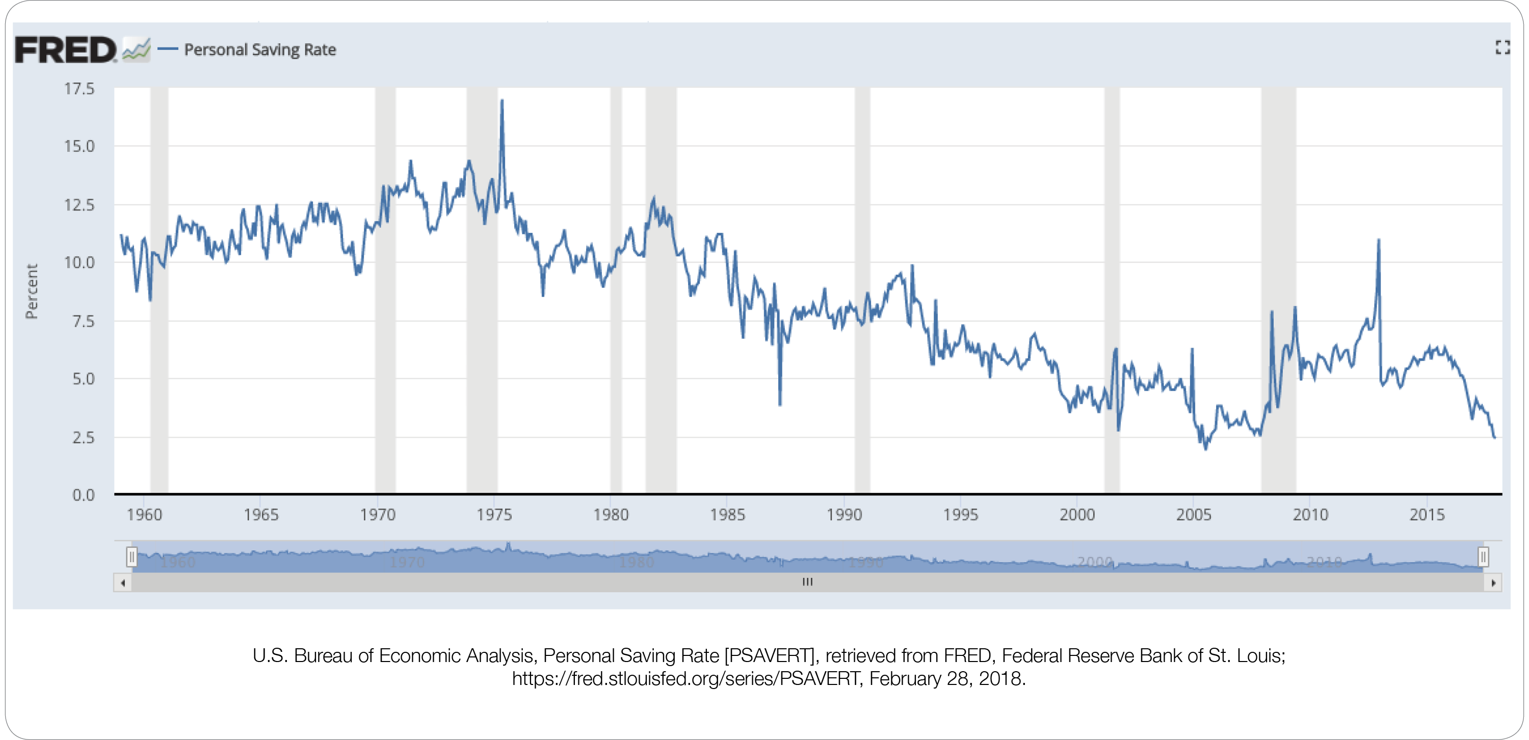 Personal-Savings-Rate_fred.png