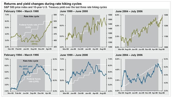 How Rising Interest Rates Affect Stocks and Bonds