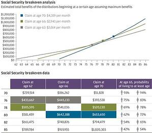 Social Security Changes: How the Budget Agreement Affects Retirement Plans