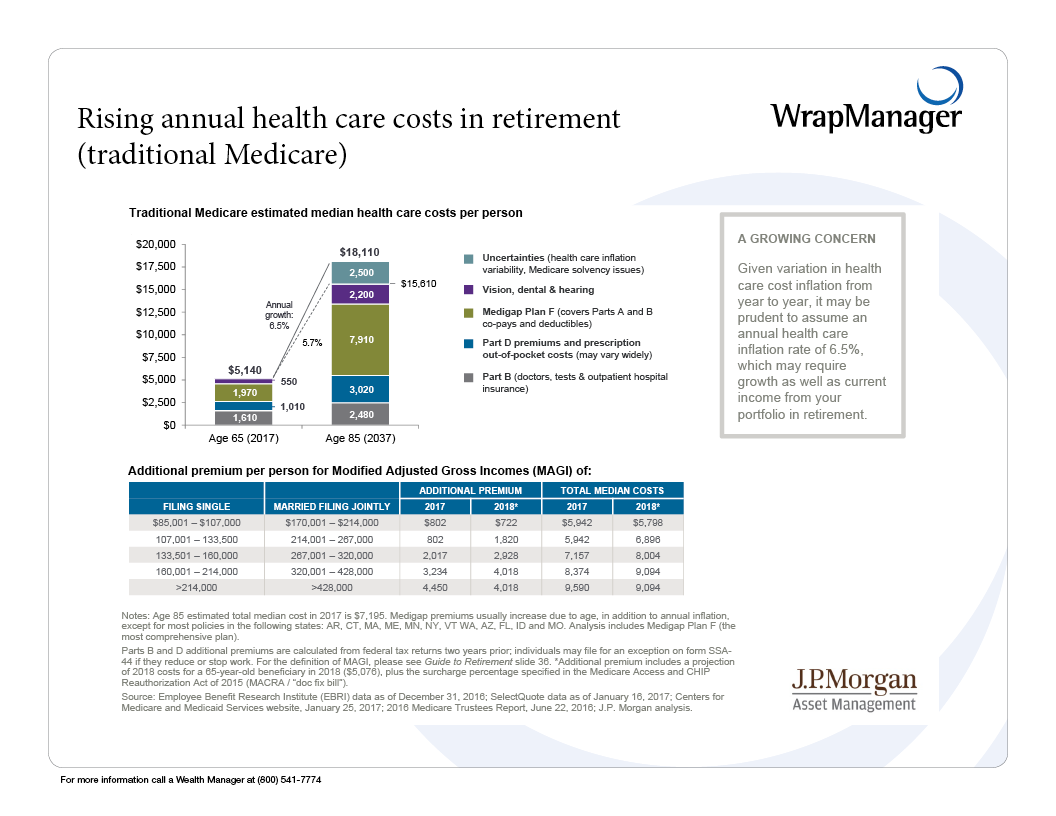 rising annual healthcare costs 2017.png