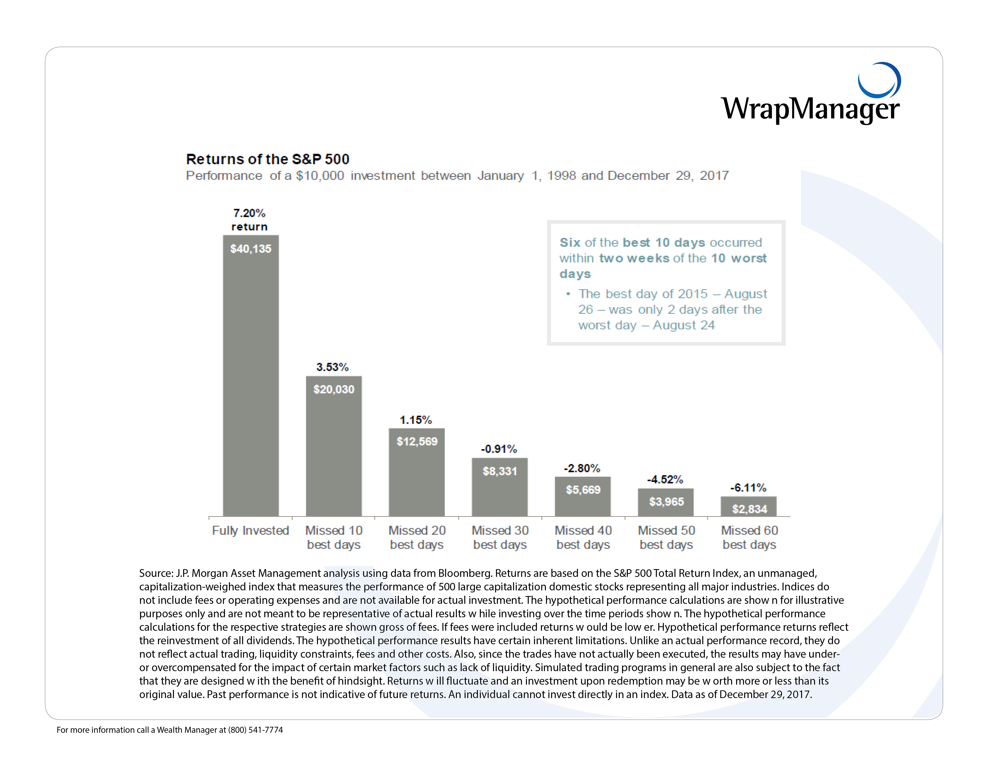 JP Morgan Impact of Being Out of the Market
