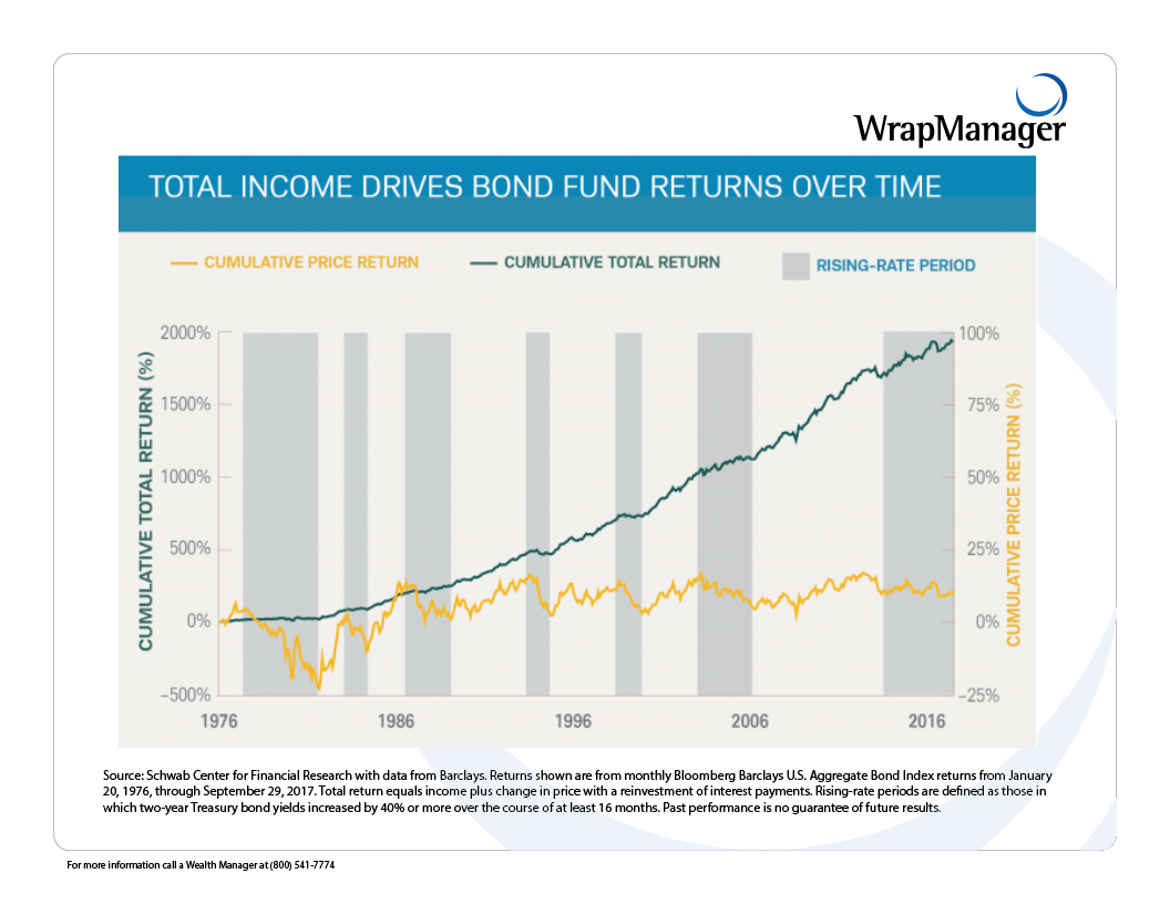 Schwab Center for Financial Research - Stress About Rate Increases - March 2018