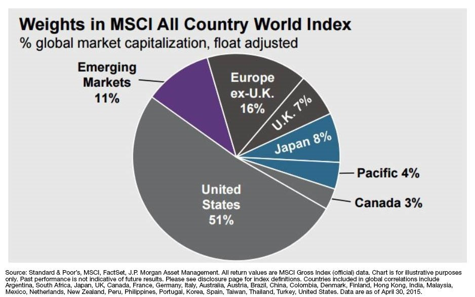 3 Reasons for International Diversification in Your Portfolio