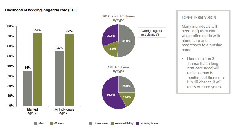 likelihood of needing long-term care