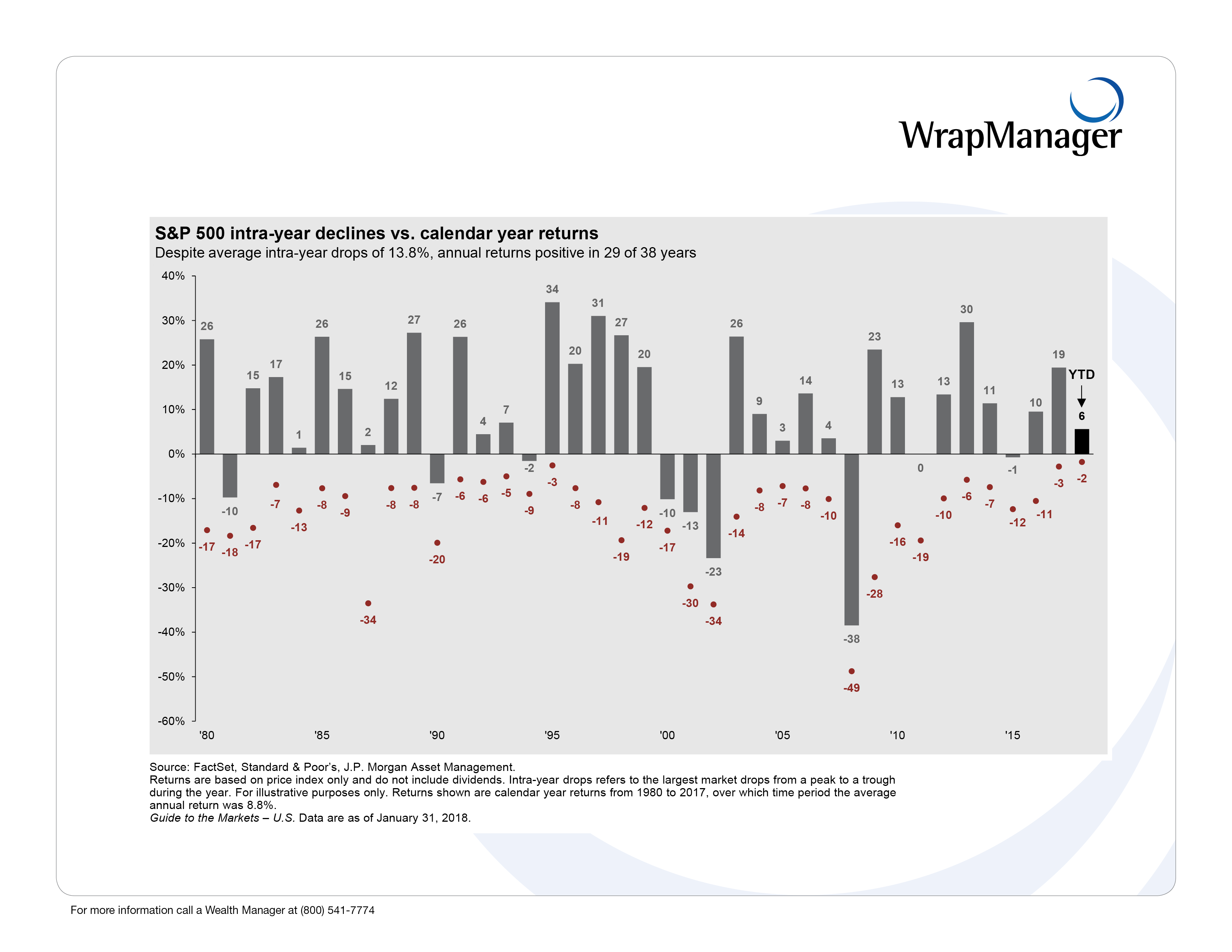 12 WrapManager JPM ANNUAL_RETURNS.png